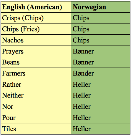 how to translate norwegian to english